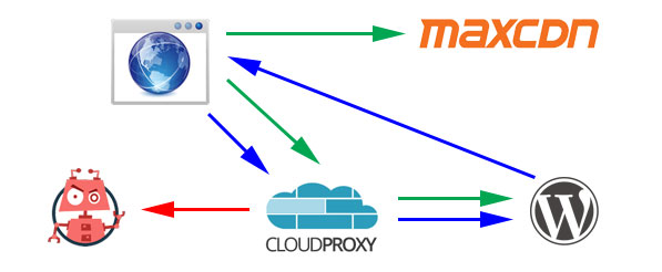 Using w3tc CloudProxy, MaxCDN and WordPress - WireFlare