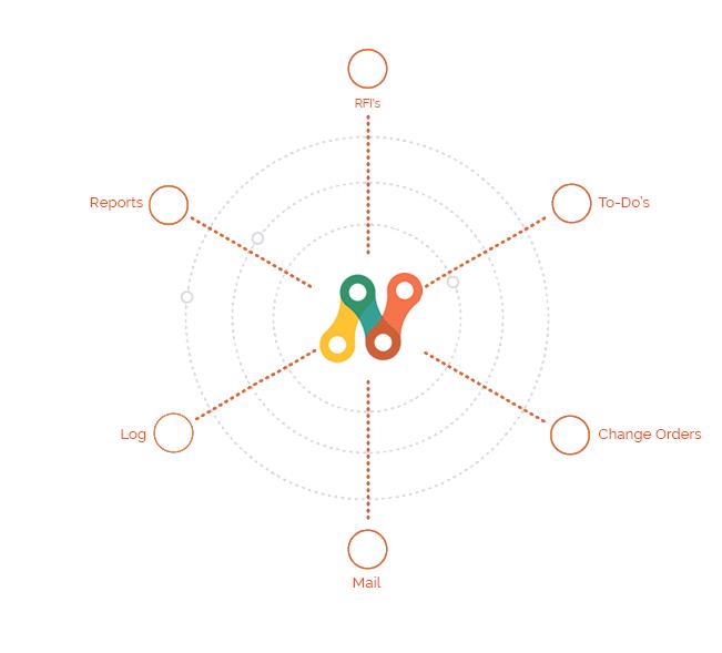 Sacramento Responsive Web Design